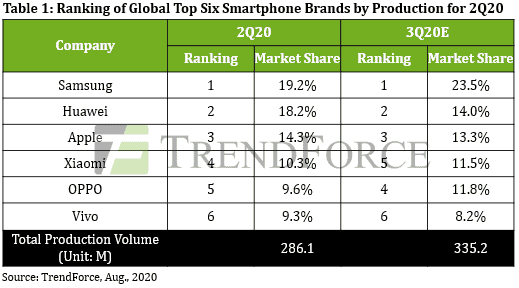 Samsung edges out Huawei to take top spot for Q2 smartphone shipments