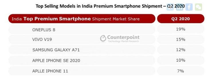 high-end smartphone market in India