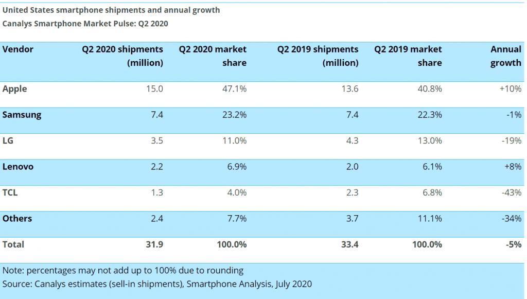 U.S. smartphone sales