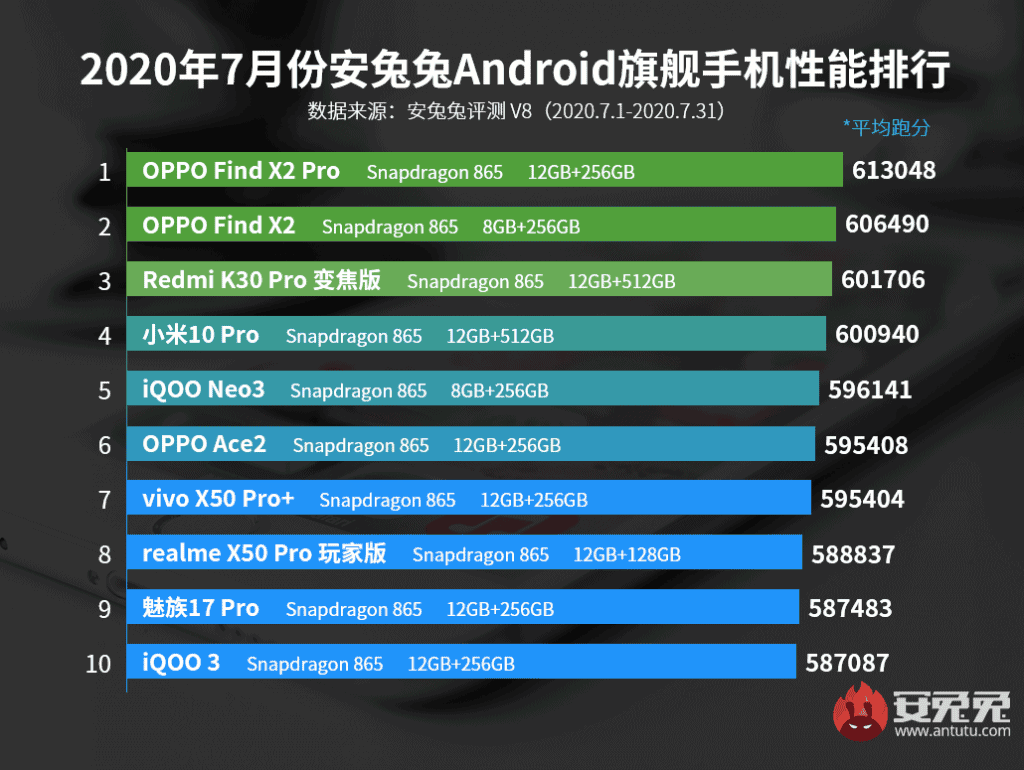 Android flagship smartphones