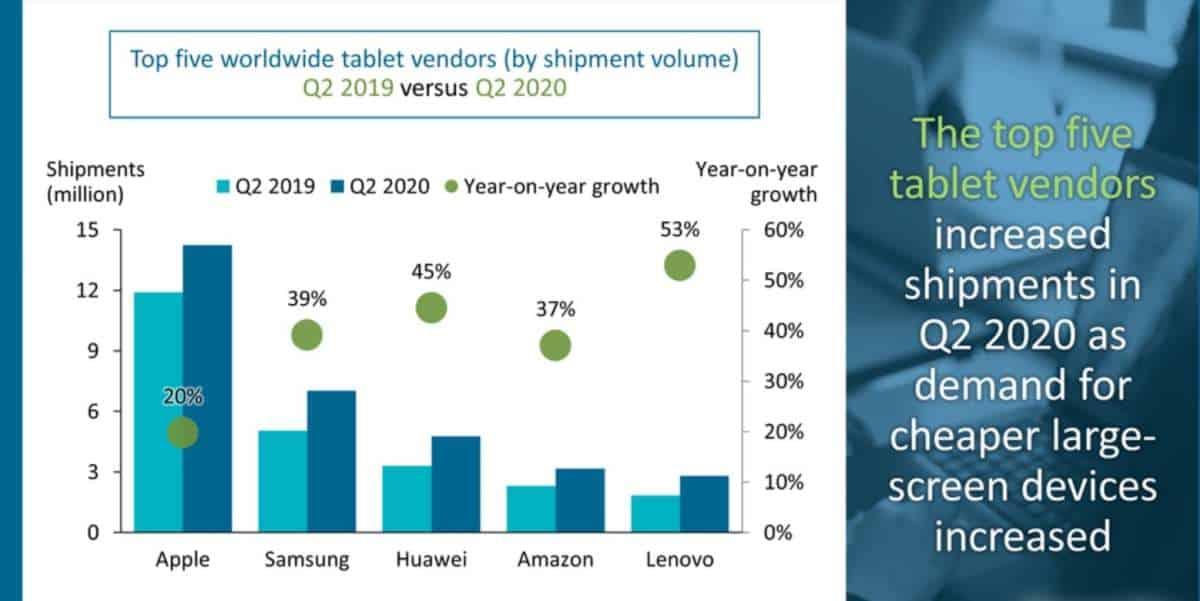 global tablet computer market