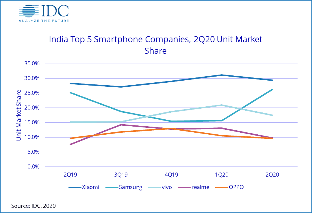 Samsung Pips Xiaomi to Regain Top Spot in Indian Mobile Market: IDC
