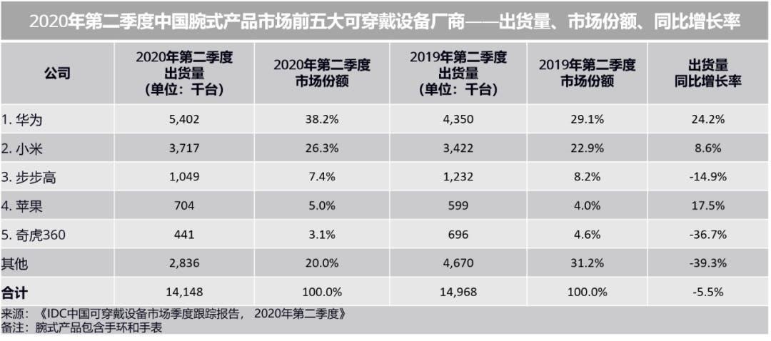 china wearable device market