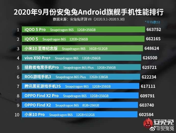 AnTuTu performance list september 2020