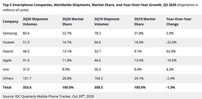 IDC global smartphone shipments q3