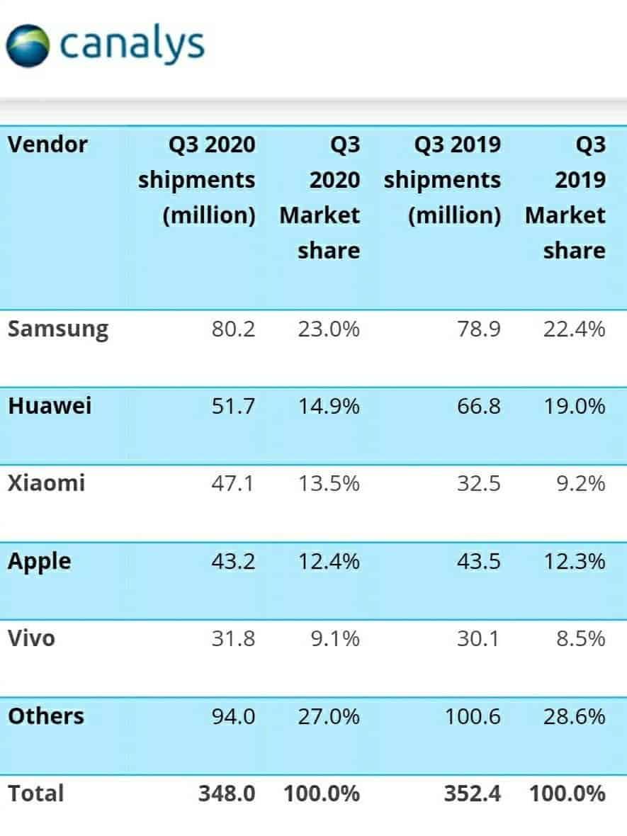 Xiaomi ranks third in smartphone shipments Q3