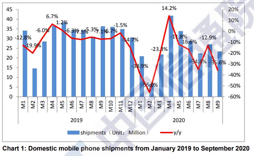 5G smartphone shipment