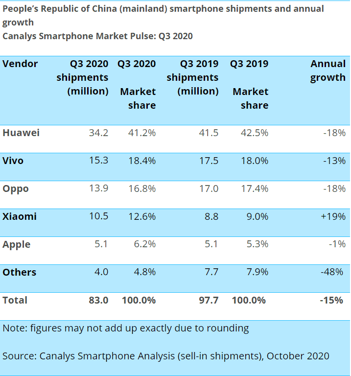 Huawei tops the chinese market in q3 2020