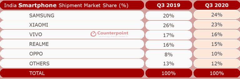 Indian smartphone market share