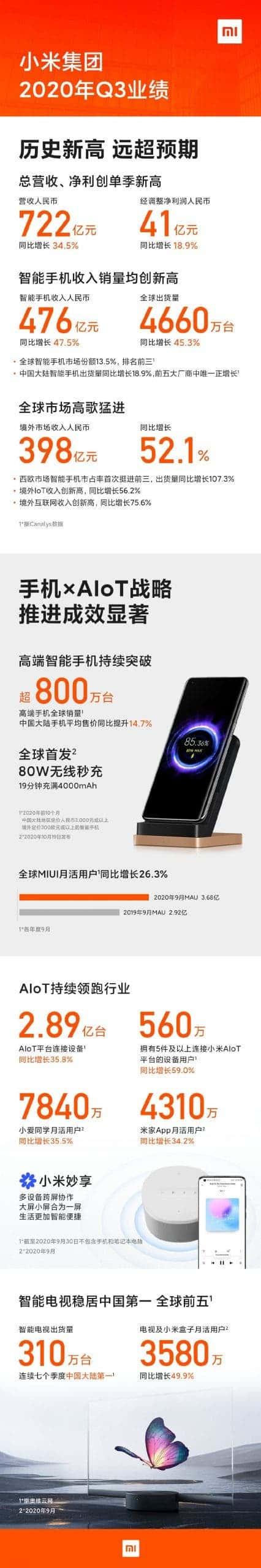 Xiaomi financial report