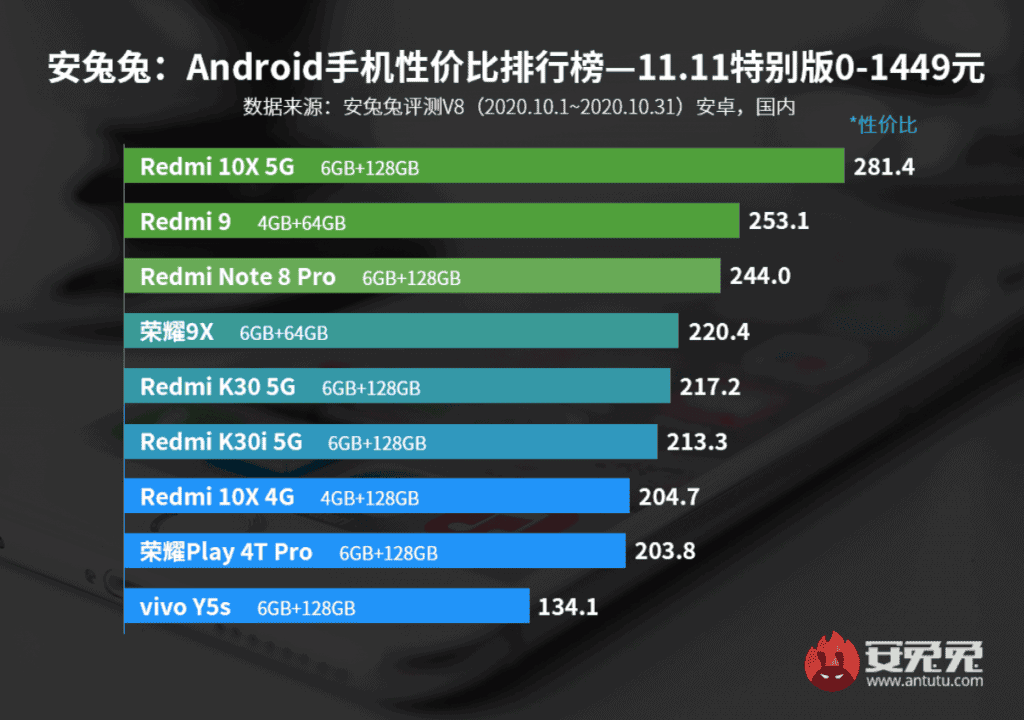 Top 9 entry-level smartphones