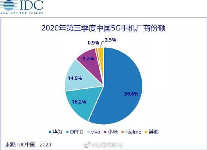 Huawei Chinese 5G smartphone market