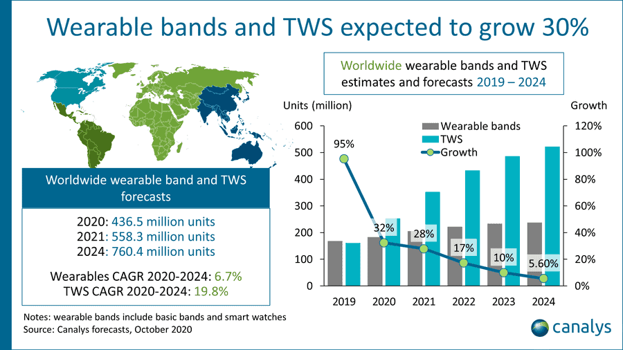 wearables and TWS headsets