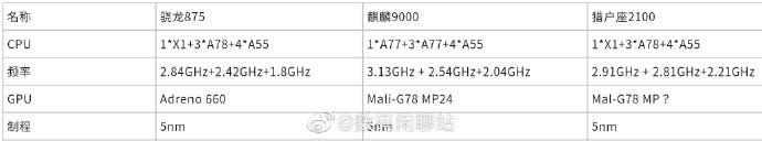 Snapdragon 875, Kirin 9000, & Exynos 2100