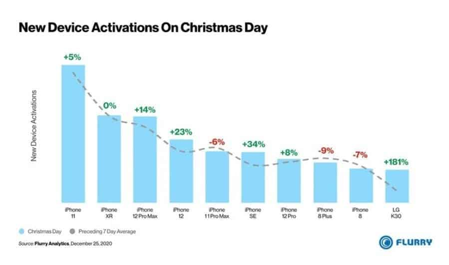 Top 10 des activations de smartphone