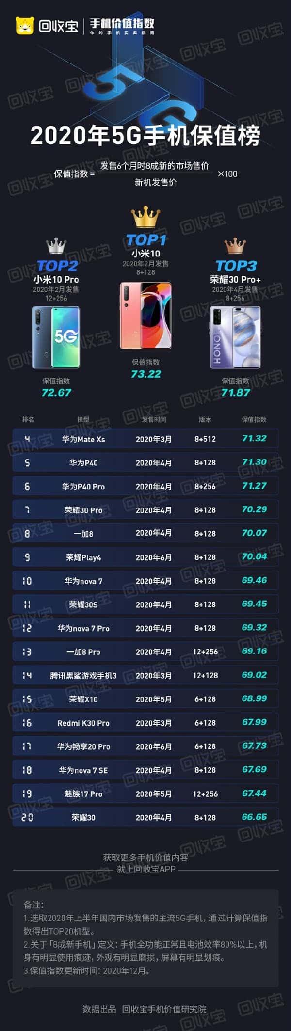 most value preserved 5g smartphone xiaomi mi 10
