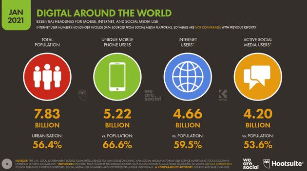 χρήστες Διαδικτύου παγκοσμίως