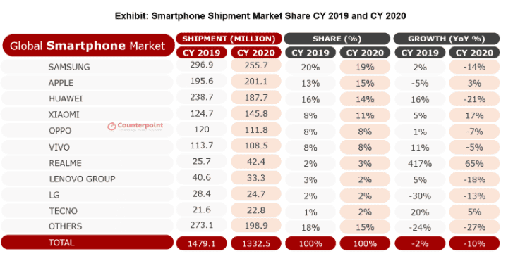 CounterPoint smartphone market realme brand