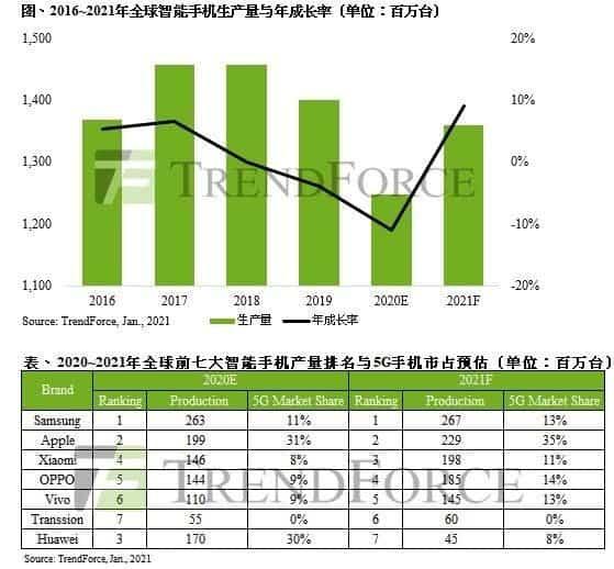 global smartphone ranking