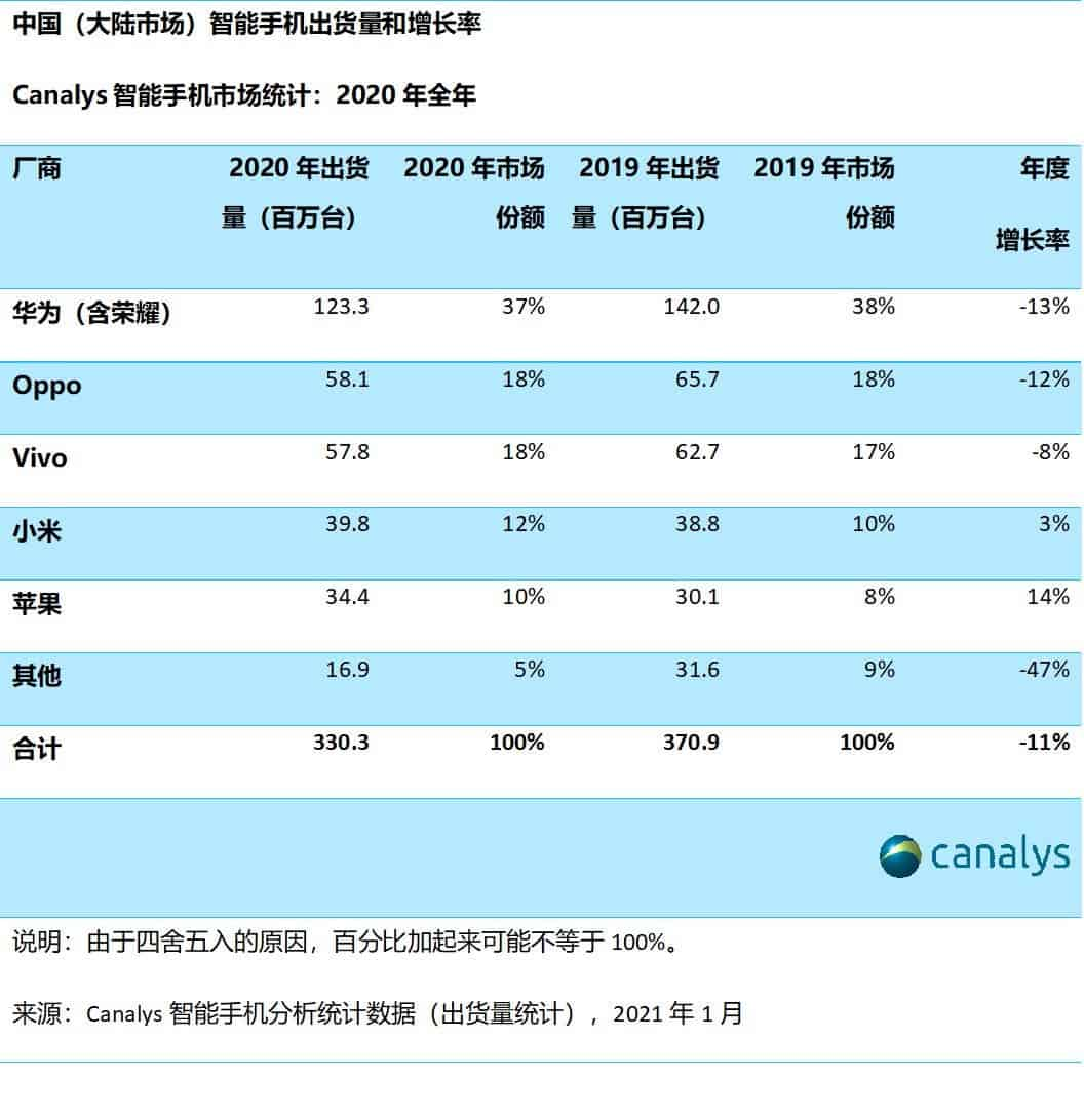 Canalys report