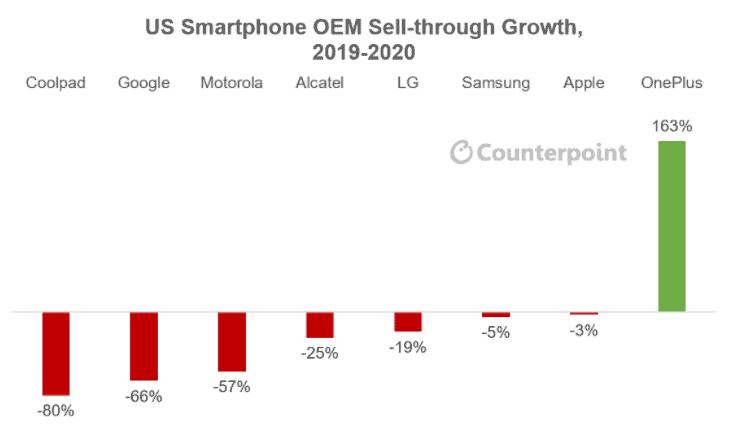 American Smartphone market