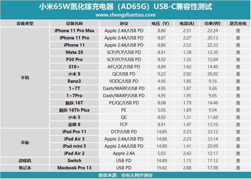 Xiaomi 65W GaN charger Vs 55W GaN charger