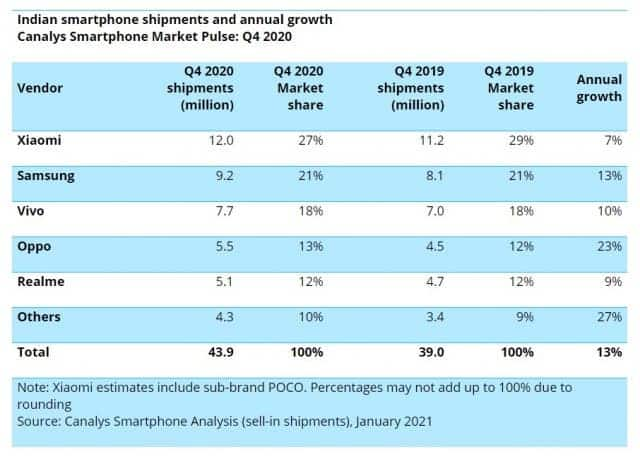 Canalys Indian smartphone market in 2020