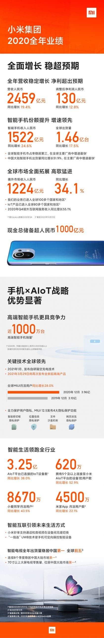 Xiaomi's annual report