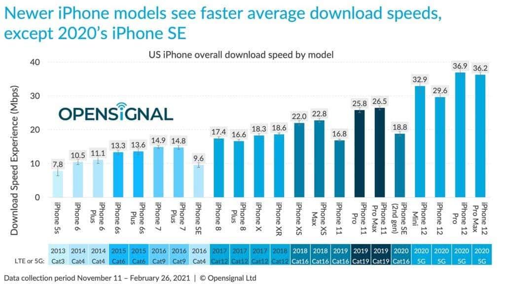 ايفون 12 – iPhone 12 تقرير صادم يكشف بطء الاتصال في هواتف السلسلة