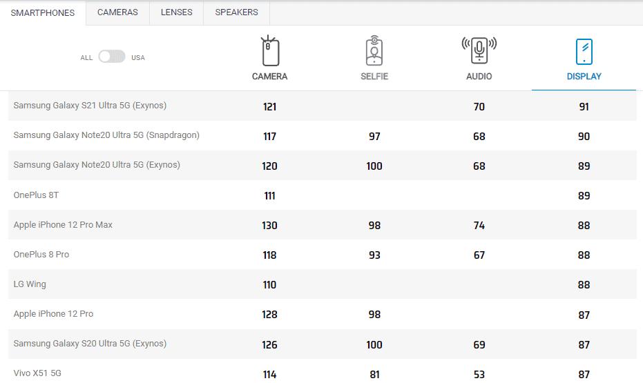 DXoMark screen performance list