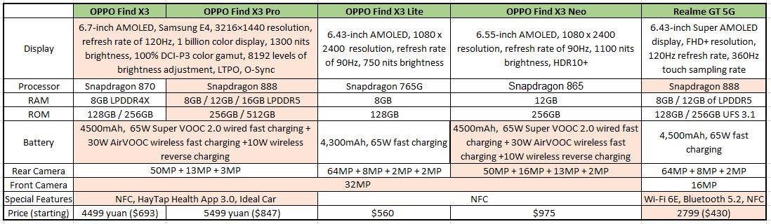 OPPO Find x3 vs Realme GT