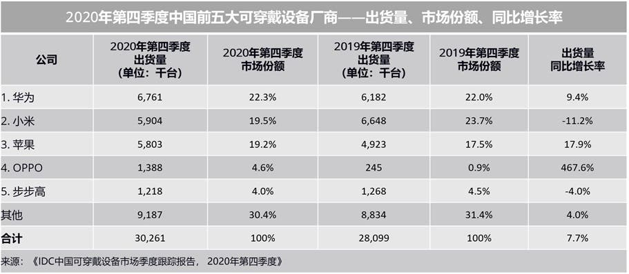 chinese wearable market for Q4 2020