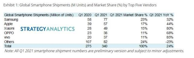 smartphone shipments in the first quarter of 2021