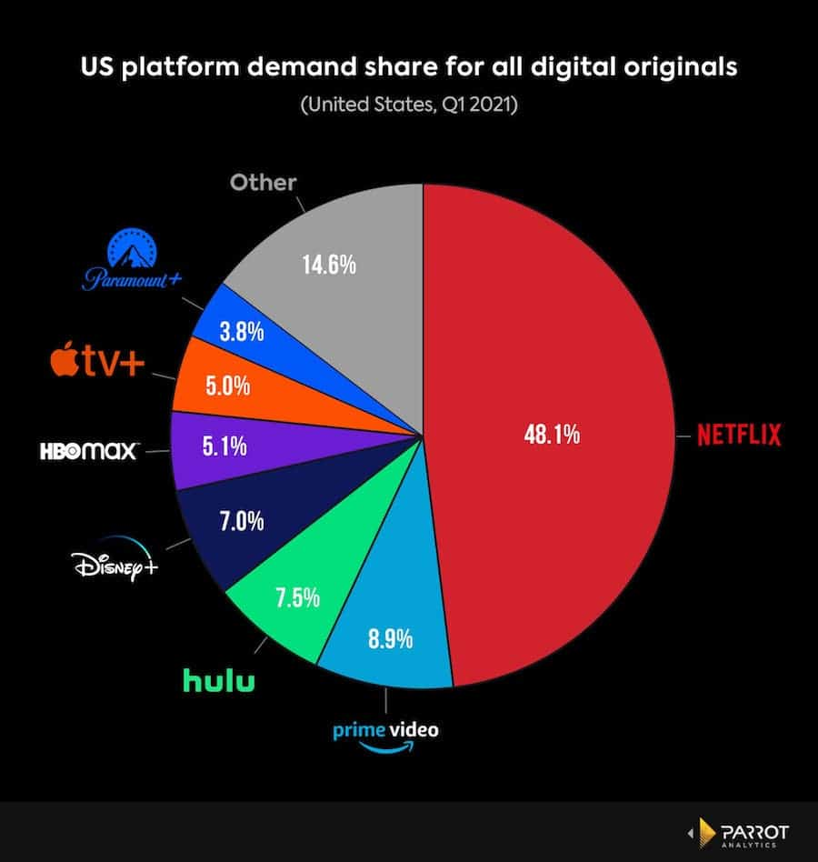 netflix market share digital originals