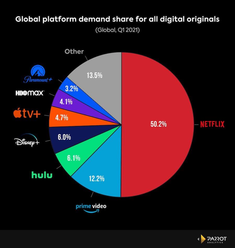 netflix market share