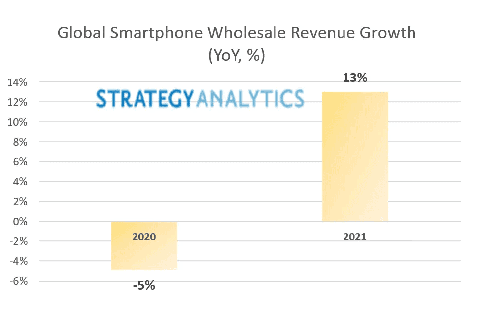 Global smartphone revenue