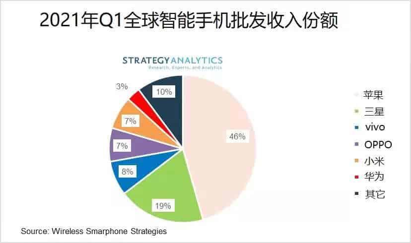 Premium smartphones market