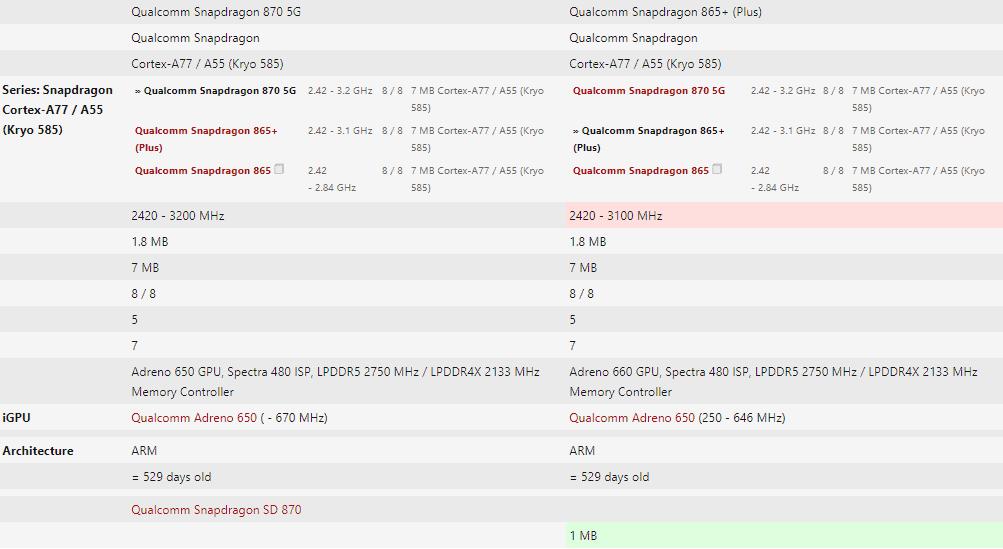 Snapdragon 870 vs Snapdragon 865+
