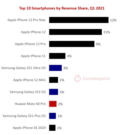 revenue generating smartphones
