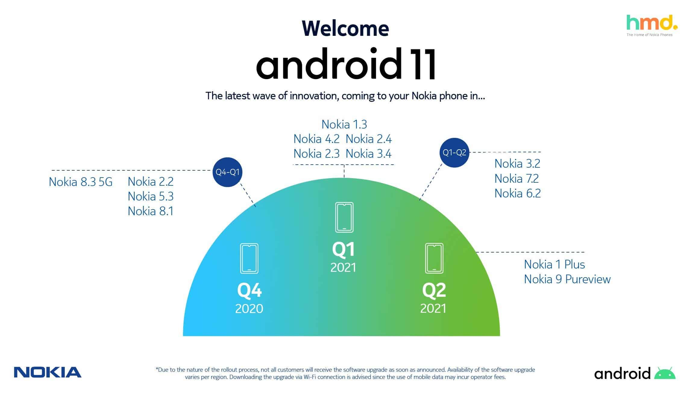 Nokia phones to get Android 11
