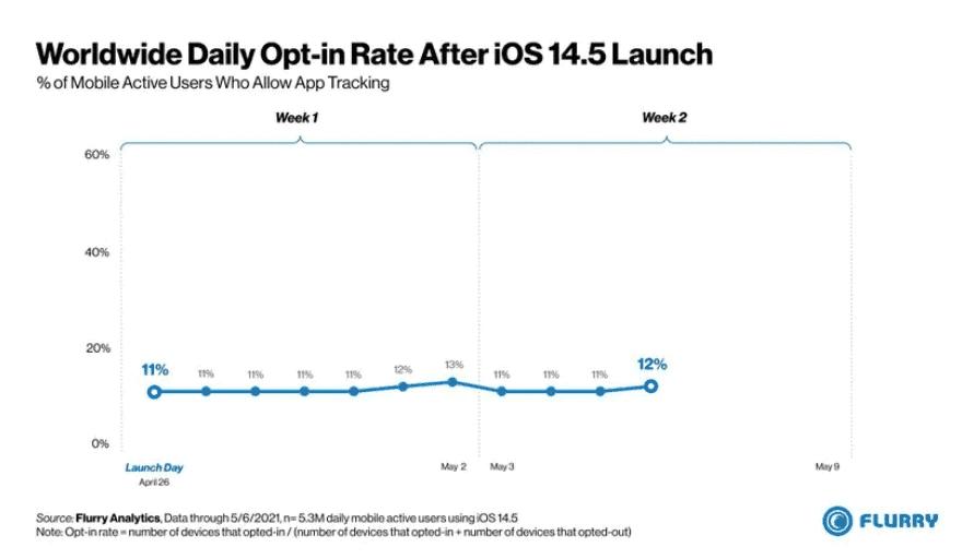 iOS 14.5 anti App tracking