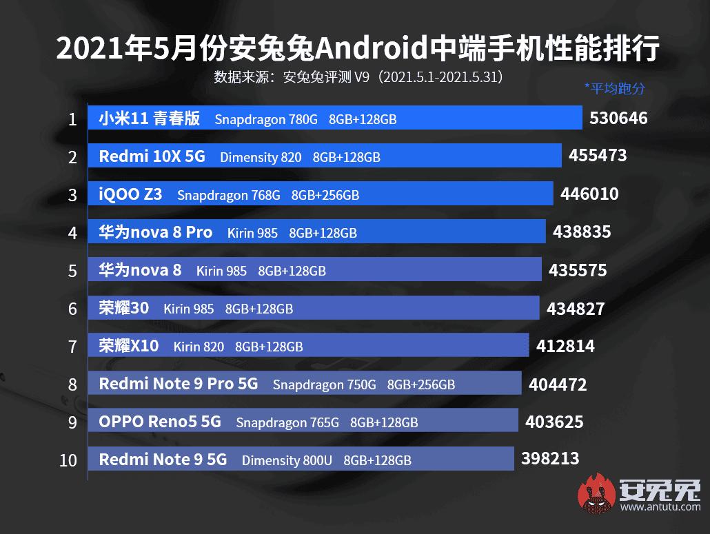 AnTuTU performance list of May