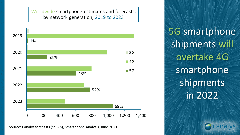 smartphone market forecast