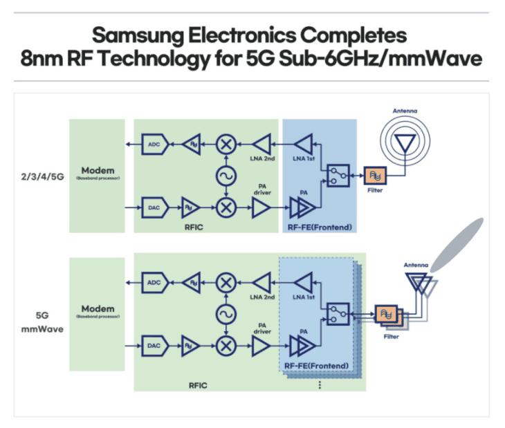 8nm 5G RF solution