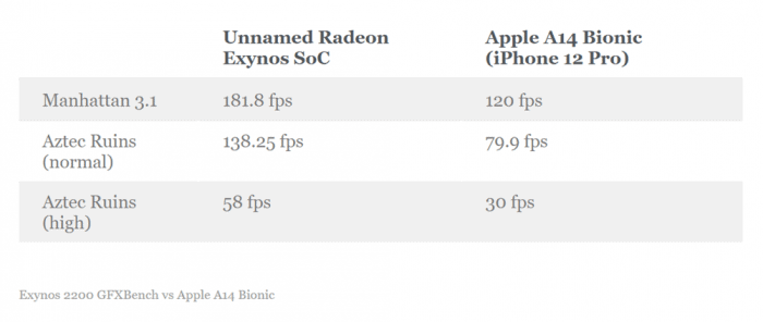 GFXBench_Exynos_2200.png