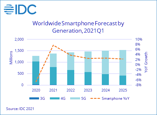 Android devices forecast