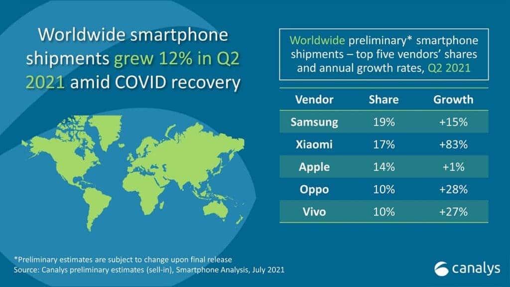 canalys smartphone market