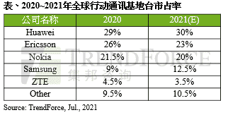 Trendforce Huawei
