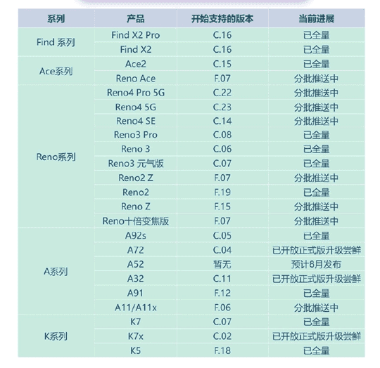 ColorOS 11 memory expansion
