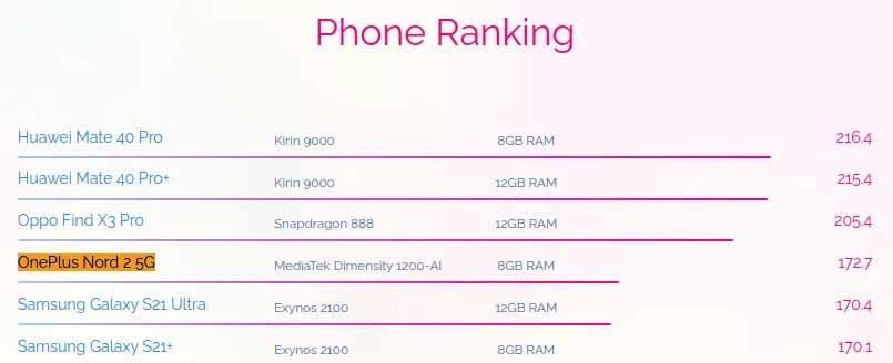 OnePlus Nord 2 AI benchmark